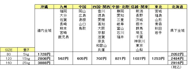 ヤマト運輸料金表